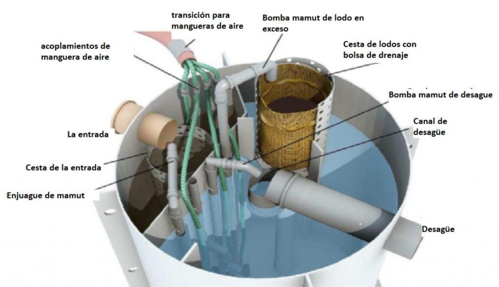 Depuradora séptica domestica de agua residual MSB iBag por dentro